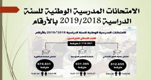 الامتحانات المدرسية الوطنية للسنة الدراسية 20192018 بالأرقام